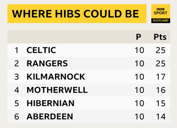 Hibs' potential league standing