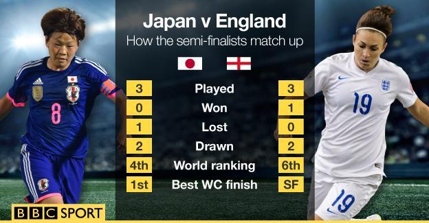 Japan v England head-to-head
