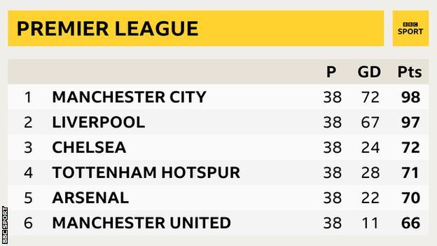 Top of the 2018/19 Premier League table