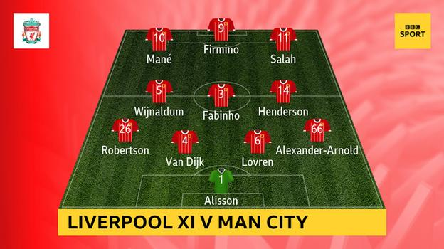 Graphic showing Liverpool's starting XI v Man City: Alisson; Alexander-Arnold, Lovren, Van Dijk, Robertson; Henderson, Fabinho, Wijnaldum; Salah, Firmino, Mané