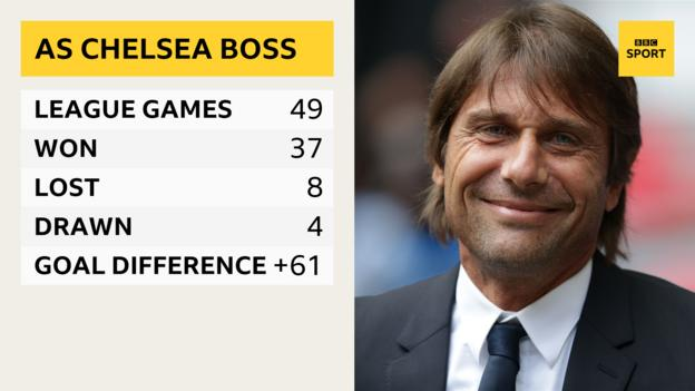 Graphic showing Antonio Conte has won 37 of his 49 Premier League goals as Chelsea manager with a goal difference of +61