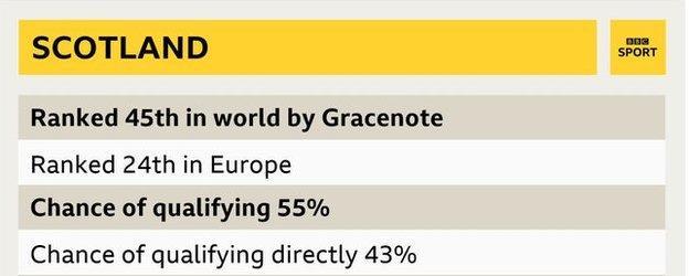 Gracenote stats