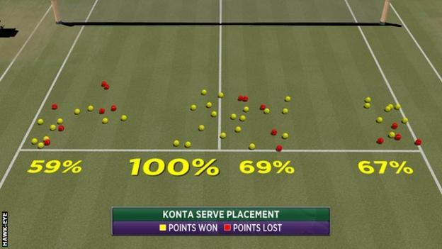 Konta wins at Wimbledon