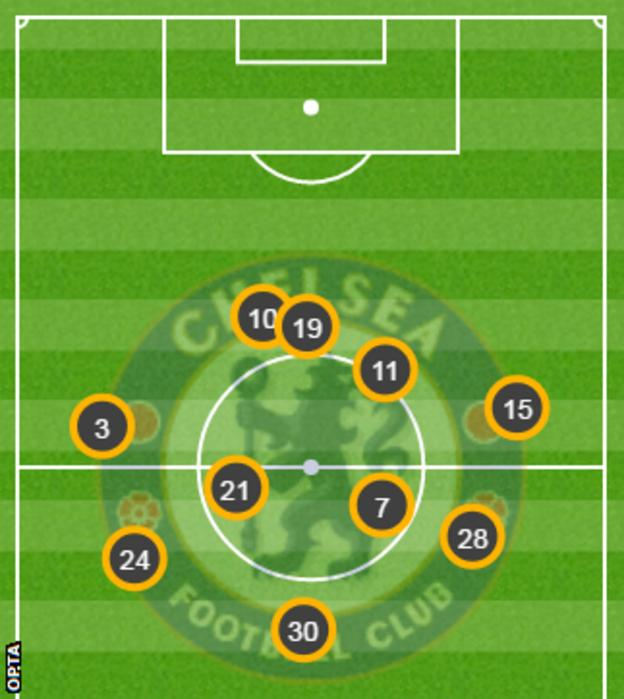Chelsea average positions