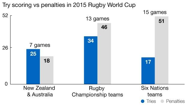 Tries v penalties in 2015 Rugby World Cup