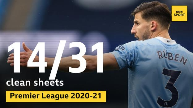 Ruben Dias has helped Manchester City keep clean sheets in 14 of the 31 Premier League games he has played this season