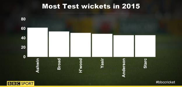 Test wickets