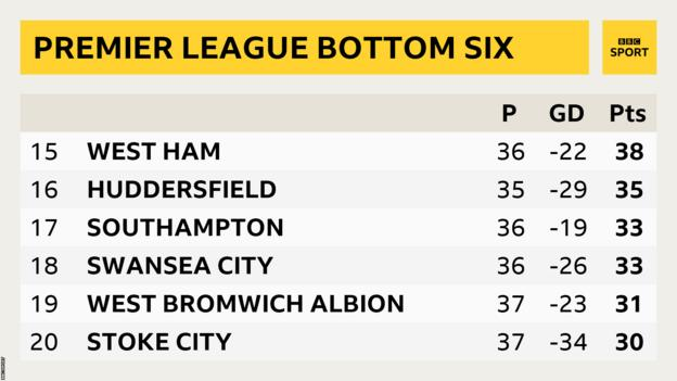 Bottom of the Premier League table