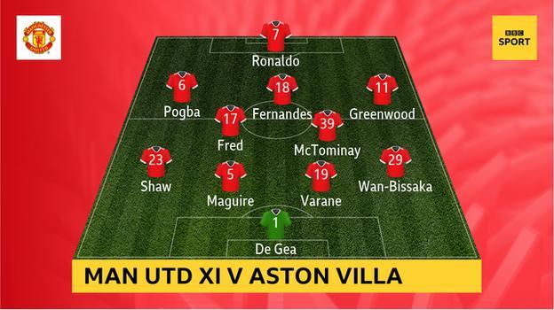 Graphic showing Manchester United's starting XI v Aston Villa: De Gea, Wan-Bissaka, Varane, Maguire, Shaw, McTominay, Fred, Greenwood, Fernandes, Pogba, Ronaldo