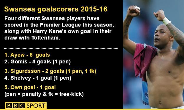 Swansea goalscorers 2015-16