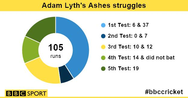 Adam Lyth graphic