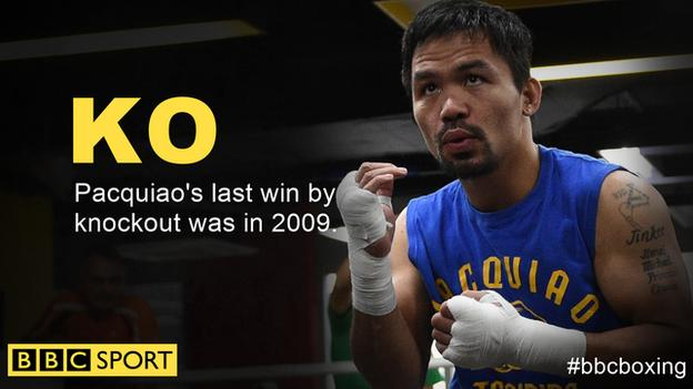 Many Pacquiao last knocked an opponent out in 2009