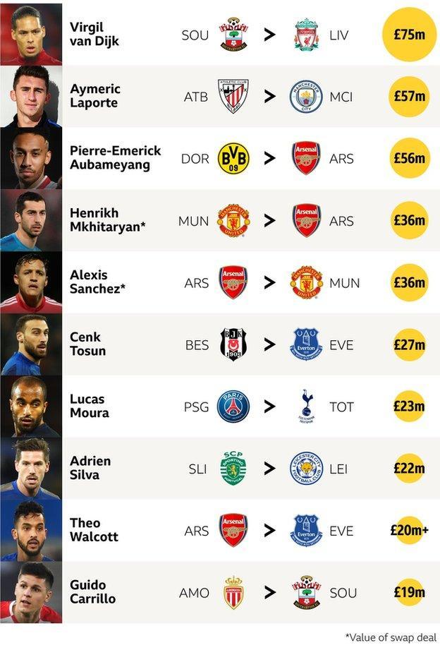 Top 10 Premier League transfers
