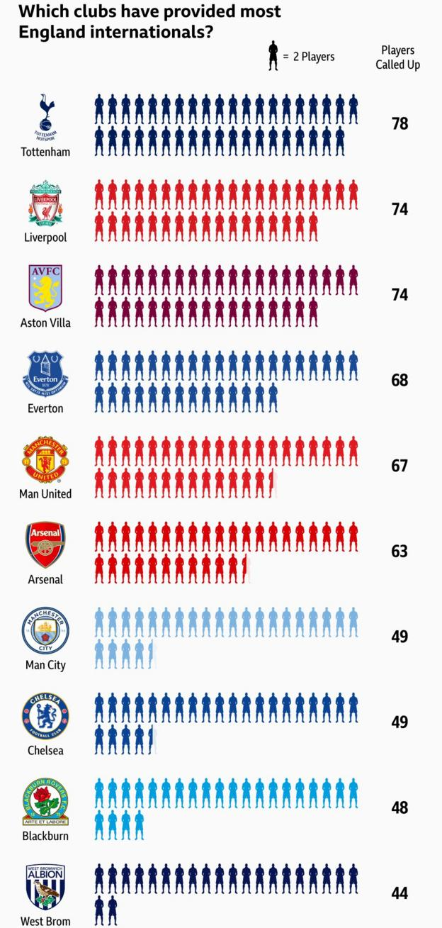 Graphic showing the clubs to have provided England with the most professional players: 1st Tottenham (78) =2nd Liverpool & Aston Villa (74), 4th Everton (68), 5th Man Utd (67), 6th Arsenal (63) =7th Man City and Chelsea (49) 9th Blackburn (48) and 10th West Brom (44)