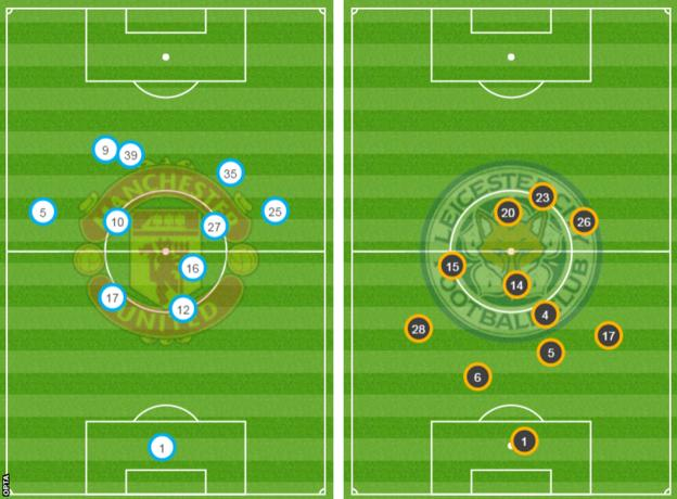 Average positions