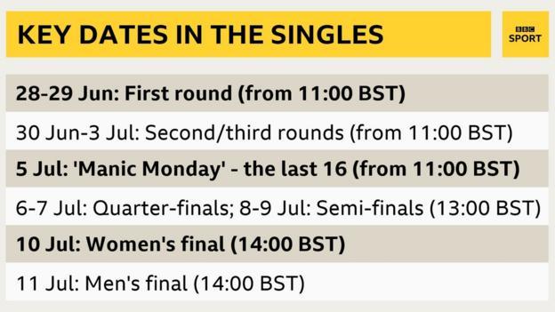 Key dates at Wimbledon 2021