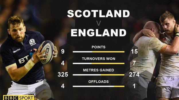 Scotland v England graphic
