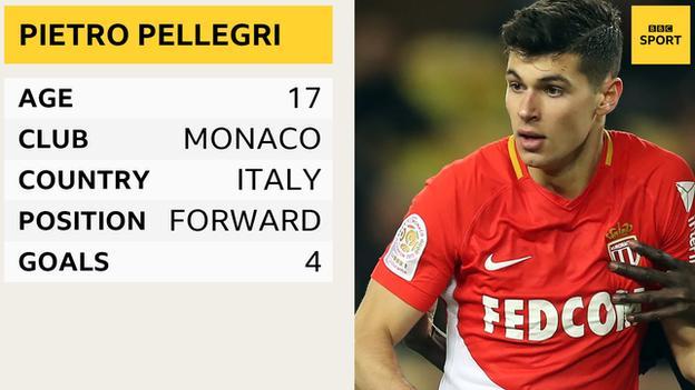 Pietro Pellegri profile: Age - 17, club - Monaco, country - Italy, position - forward, goals - four