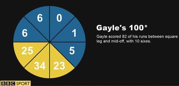 Chris Gayle's century