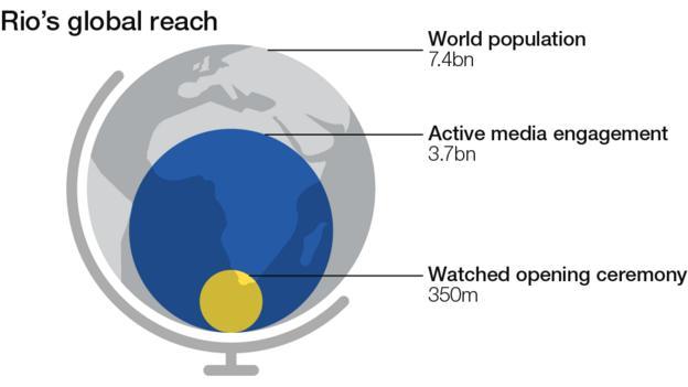 Rio's global reach