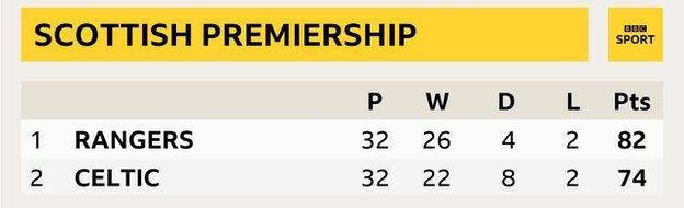 Old Firm table if Celtic had won both games