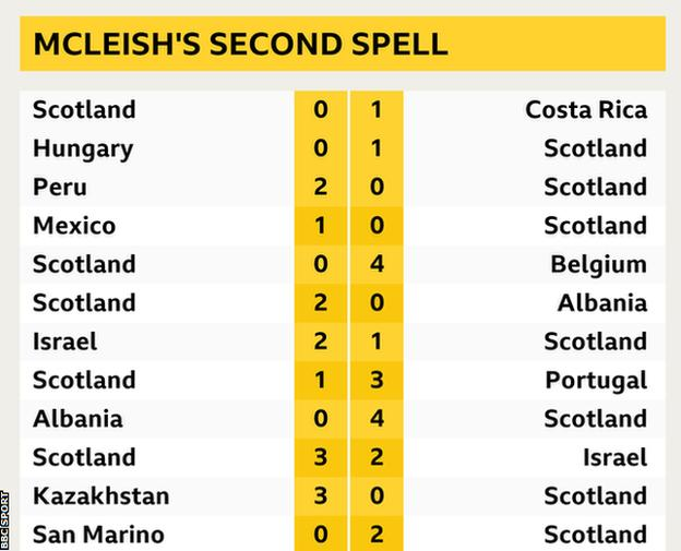 Alex McLeish's second spell results