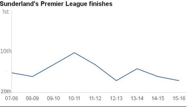 Sunderland league finishes