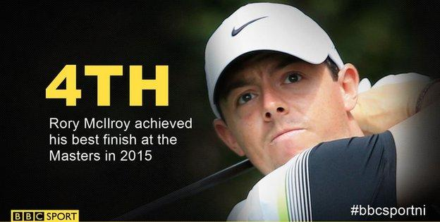 McIlroy finished fourth in the Masters last year, his best finish in the tournament