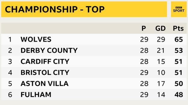 Championship - top six snapshot: Wolves 1st, Derby in 2nd, Cardiff 3rd, Bristol City 4th, Aston Villa 5th and Fulham 6th
