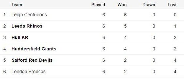 Qualifiers table