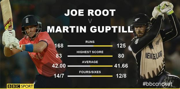 Joe Root v Martin Guptill