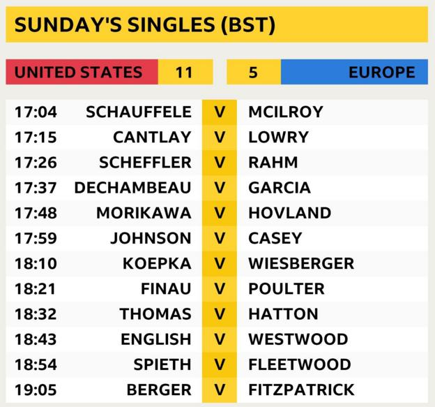 Sunday's 12 singles matches