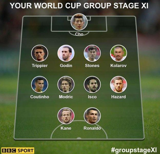 Cho, Trippier, Godin, Stones, Kolarov, Coutinho, Modric, Isco, Hazard, Kane, Ronaldo
