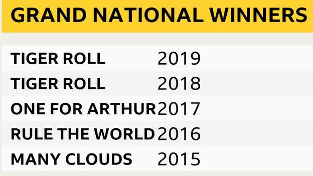 A graphic showing recent Grand National winners: 2015 - Many Clouds; 2016 - Rule The World; 2017 - One For Arthur; 2018 and 2019 - Tiger Roll