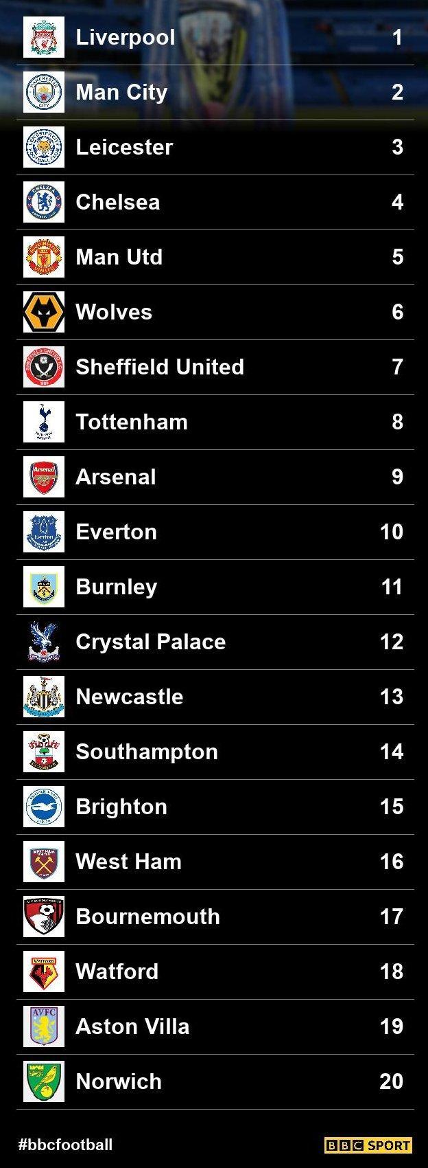Predicted Premier League table