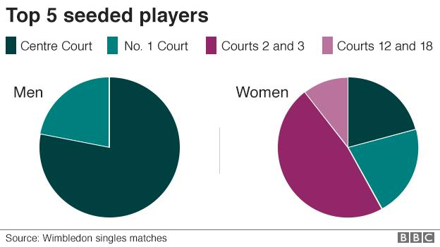 Chart showing top 5 seeded players
