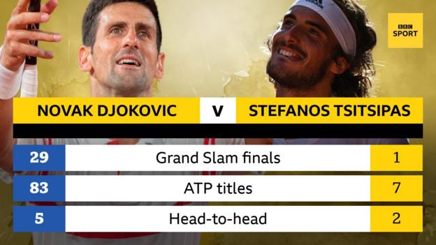 Novak Djokovic is playing in his 29th Grand Slam final, Tsitsipas in his first