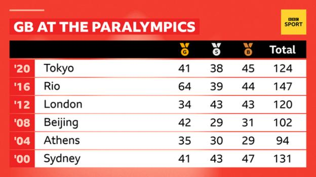 Table showing Great Britain's record at recent Paralympics