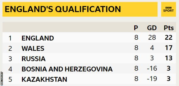 England's qualification group