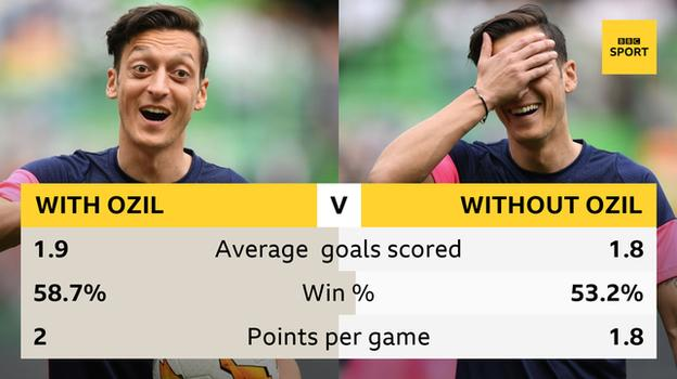 Graphic showing Arsenal's record with/without Ozil in the Premier League since 2013-14. With him, they average 1.9 goals per game, a 58.7% win percentage and two points per game. Without him, they average 1.8 goals a game, have a 53.2% win percentage and take 1.8 points per game