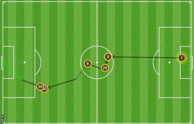 Marcus Rashford's goal