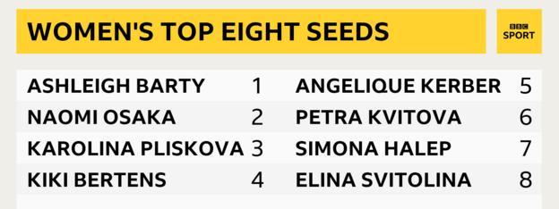 Wimbledon 2019 women's seeds
