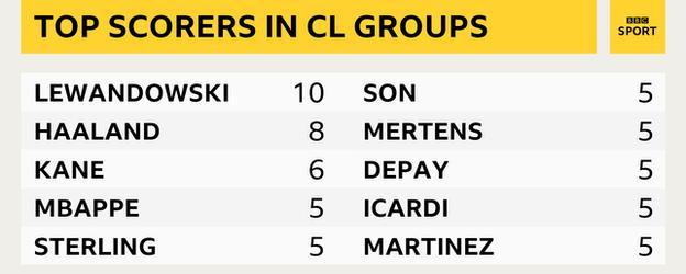 Champions League top scorers this season