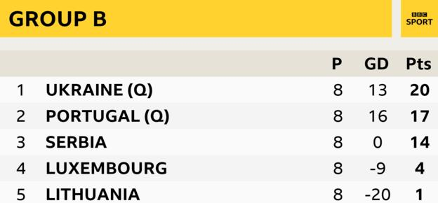 Euro 2020 Who Has Qualified And Who Is Heading For The Play Offs Bbc Sport