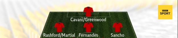Graphic showing how United could line up with Cavani/Greenwood up front with Rashford/Martial on the left, Sancho on the right and Fernandes behind