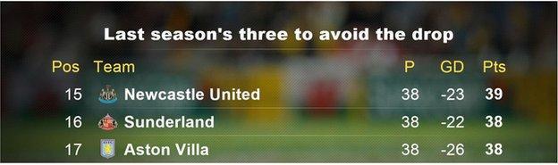 Last season's three to avoid the drop