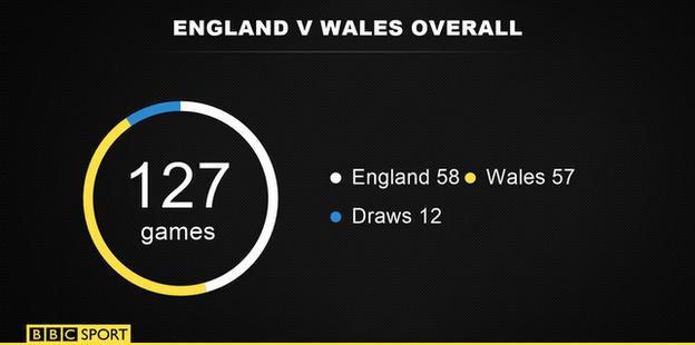 England v Wales wins