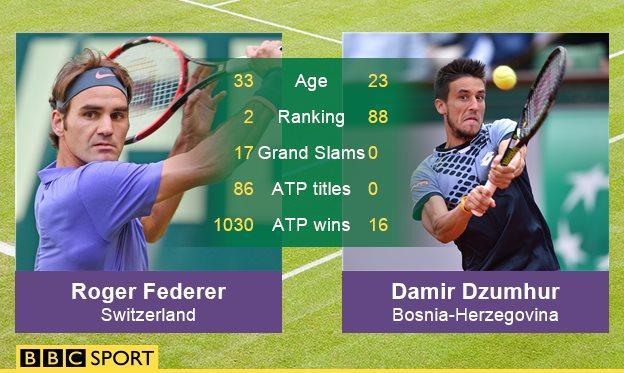 BBC graphic on Roger Federer v Damir Dzumhur