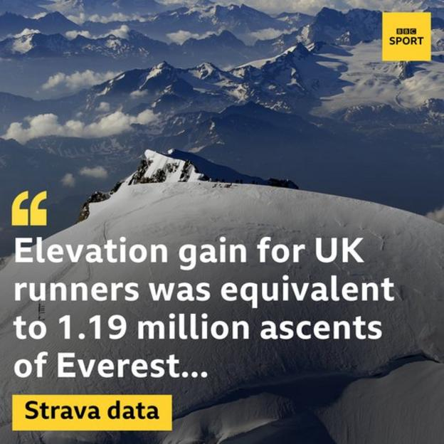 UK runners climbed 10.5 billion metres in total in 2017