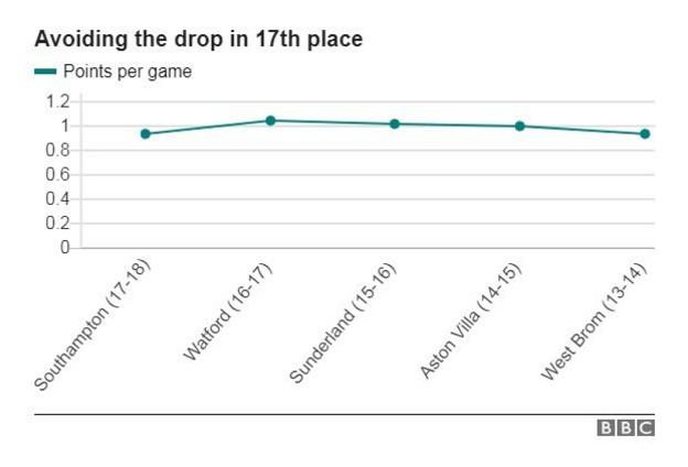 Line graph showing lowest points tallies by teams who have survived relegation, the lowest being West Brom in 2013-14 with 0.94 points per game